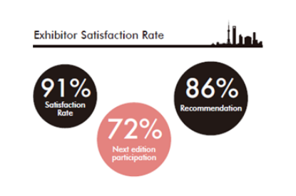 SIAL China 2020 exhibitors satisfaction rate