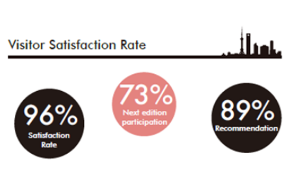 SIAL China 2020 visitors satisfaction rate
