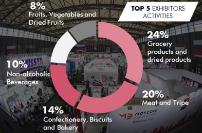 TOP 5 Exhibitors activities