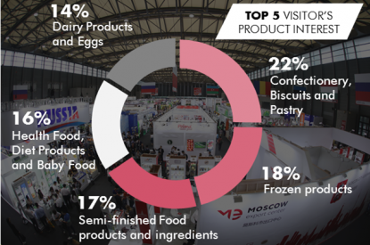 TOP 5 Visitors product interests