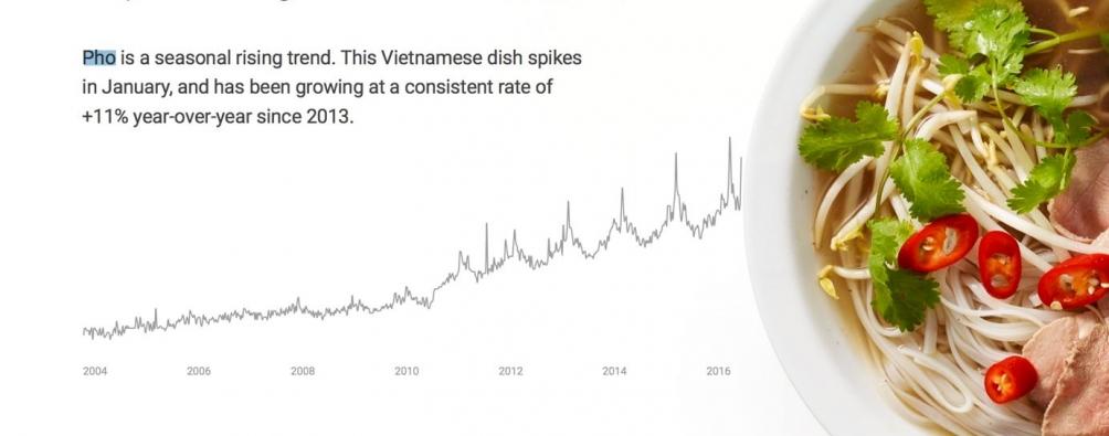 Top trending global food