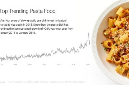 Top trending pasta food