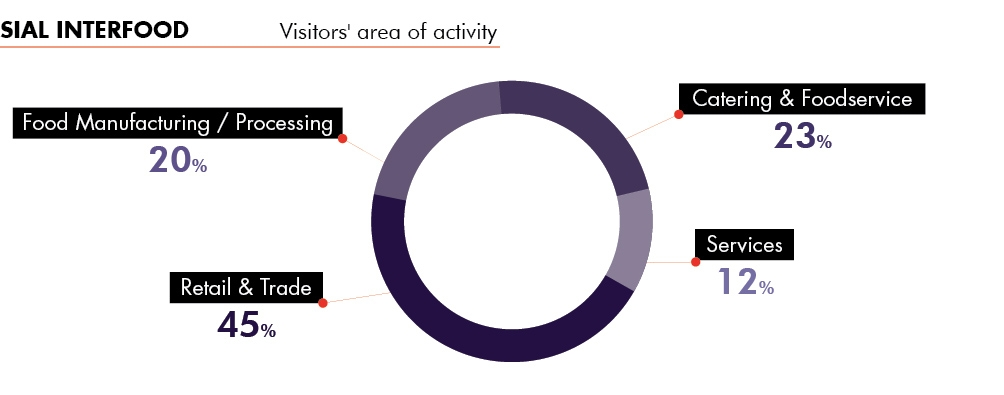 SIAL Interfood - visitors' profile - area of activity