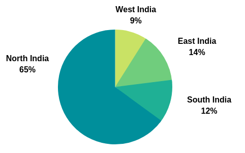 Indian visitors by region