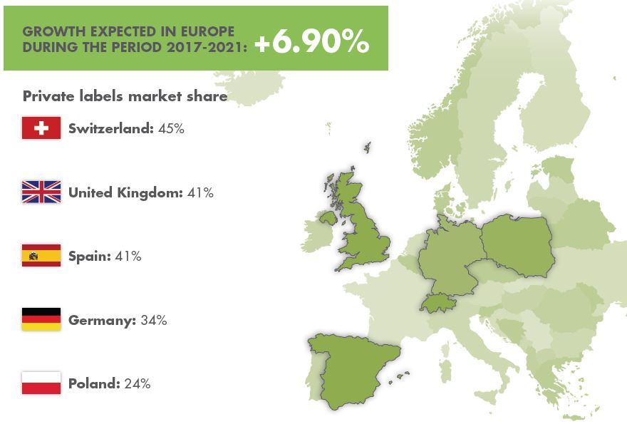 Private labels market share